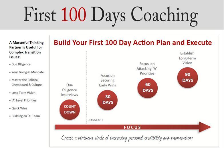 Your first 100 days leap consulting services for 100 day action plan template document example